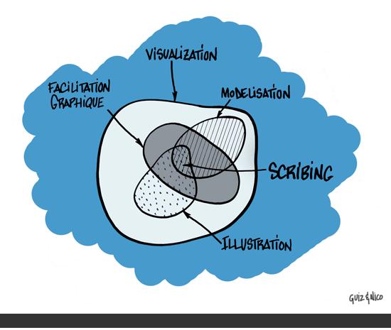 Pens e design la facilitation graphique est la for Architecture graphique