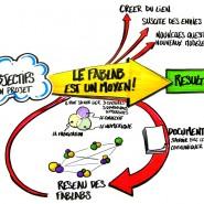 Les principes d'un Fablab. Réalisé lors de l'évènement Fablab Squared à la cité des sciences à Paris, juin 2011. Auteur: Nicolas Gros - copyright