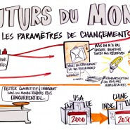 "2011 - Live Graphic Recording - 50min Prospectivist Presentation by Virginie Raisson - par <a href=""http://www.fgcp.net/guillaumelagane"">Guillaume  Lagane</a>"