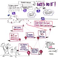 """Juin 2012 - Rainer Nolvak - Live Graphic Recording : 45min Presentation on """"How we cleaned up Estonia in 5 hours"""" - par <a href=""""http://www.fgcp.net/guillaumelagane"""">Guillaume  Lagane</a>"""