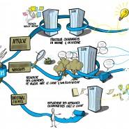 Visualisation d'une stratégie de déploiement sur trois axes. Auteur: Nicolas Gros.  ©