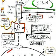 Modélisation du rôle de Product Owner, Terre d'Agile, 2013 par @RomainCouturier, www.terredagile.com