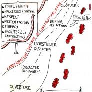 Modélisation des principes de rétrospective, Terre d'Agile, 2013 par @RomainCouturier, www.terredagile.com
