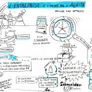 """Sketchnote matinée """"L'entreprise à l'heure de l'Agilité"""", Paris, avril 2014 par @RomainCouturier, www.terredagile.com"""
