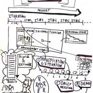 Modélisation méthode Agile Scrum en 1 page pour les élèves de SupLaMache, juin 2013 par @RomainCouturier, www.terredagile.com