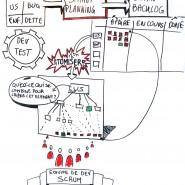 Modélisation découpage des User Stories en Agile, juillet 2013 par @RomainCouturier, www.terredagile.com