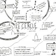 Sketchnote formation sociocratie avec Fabien et Patricia Chabreuil, juin 2014 par @RomainCouturier, www.terredagile.com