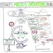 Modélisation vision de la collaboration projets et opérations, ateliers de créativité Michelin, juin 2014 par @RomainCouturier, www.terredagile.com