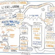 "Enregistrement graphique de la conférence ""Enterprise Service Planning"" de David Anderson, Lean Kanban France 2014 par @RomainCouturier"