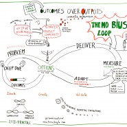 "Enregistrement graphique de la conférence ""Outcomes over outputs"" de Gabrielle Benefield, Lean Kanban France 2014 par @RomainCouturier"