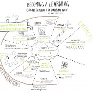 "Enregistrement graphique de la conférence ""Becoming a learning organisation the Kanban Way"" de Karl Scotland, Lean Kanban France 2014 par @RomainCouturier"