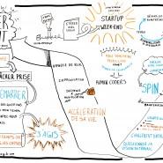 """Enregistrement graphique de la conférence """"Travailler autrement"""" de Camille Roux, Agile Tour Marseille 2014 par @RomainCouturier, www.terredagile.com"""