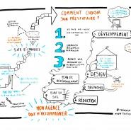 """Enregistrement graphique de la conférence """"Créer un site Web, pourquoi et combien ça coûte"""" de Mehdi Coly, Forum de l'Entrepreunariat Lyon 2014 par @RomainCouturier, www.terredagile.com"""