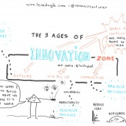 "Sketnote de la conférence ""The 3 ages of innovation"" de Dan North, Mix-IT 2015, par @RomainCouturier"