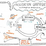 "Facilitation graphique de l'atelier ""Initiation à la facilitation graphique"" de Romain Couturier, Adetem 2015, par @RomainCouturier"
