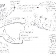 Sketnote de la préparation des coachs du Startup Weekend Lyon édition Food, 2015, par @RomainCouturier, www.terredagile.com