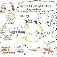 Atelier de sensibilisation à la facilitation graphique, 2015, par @RomainCouturier, www.terredagile.com