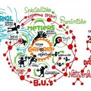 """Structure collaborative circulaire - par <a href=""""http://www.fgcp.net/Florent Courtaigne"""">Florent  Courtaigne</a>"""