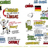 """Fresque numérisé et travaillé à l'ordinateur pour rendu final. Journée de facilitation graphique pour le Goethe Institut. """"Comment promouvoir l'allemand en France""""?  - par <a href=""""http://www.fgcp.net/Antonio Meza"""">Antonio  Meza</a>"""