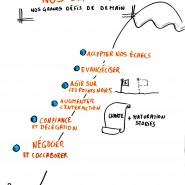 Facilitation graphique communauté de pratique agile, 2015, par @RomainCouturier, www.terredagile.com