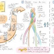 """Scribbing en live pour le Socle Care, AHSM. 2017 - par <a href=""""http://www.fgcp.net/Anne Bernardi"""">Anne  Bernardi</a>"""